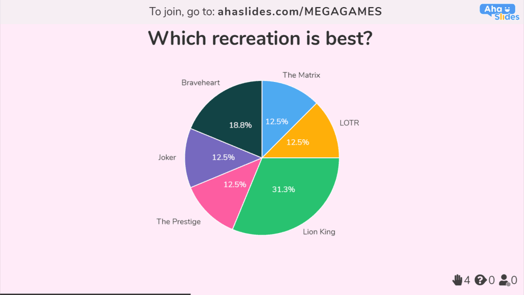 Voting on the best movie recreation using AhaSlides polling software.