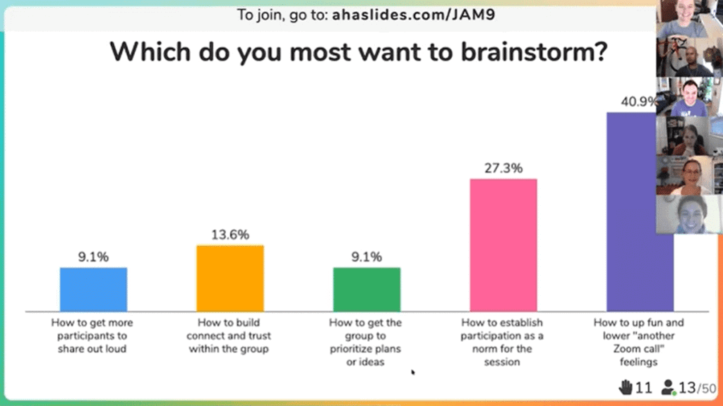 Virtual facilitation revealing a graph that shows what people most want from virtual meetings.