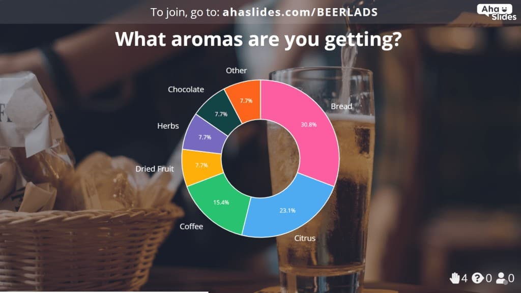 A poll to test the aroma of a beer in a virtual beer tasting.