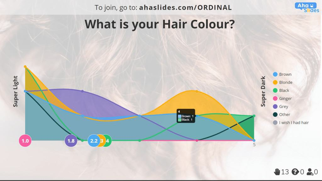 Hair colour and darkness poll made on AhaSlides.