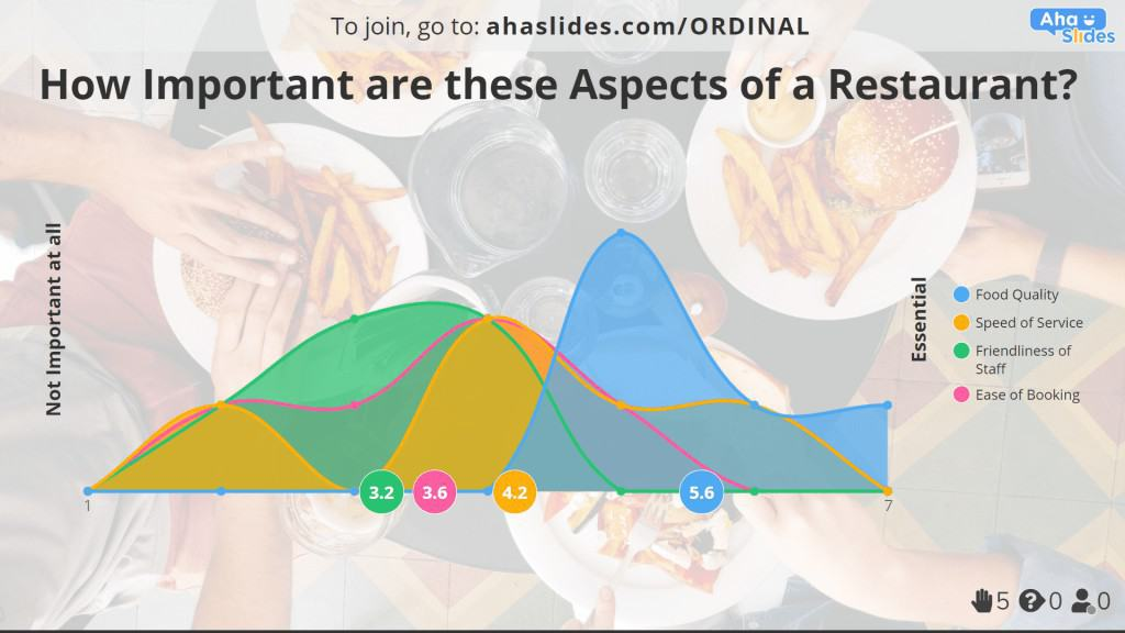 An importance ordinal scale example made on AhaSlides.