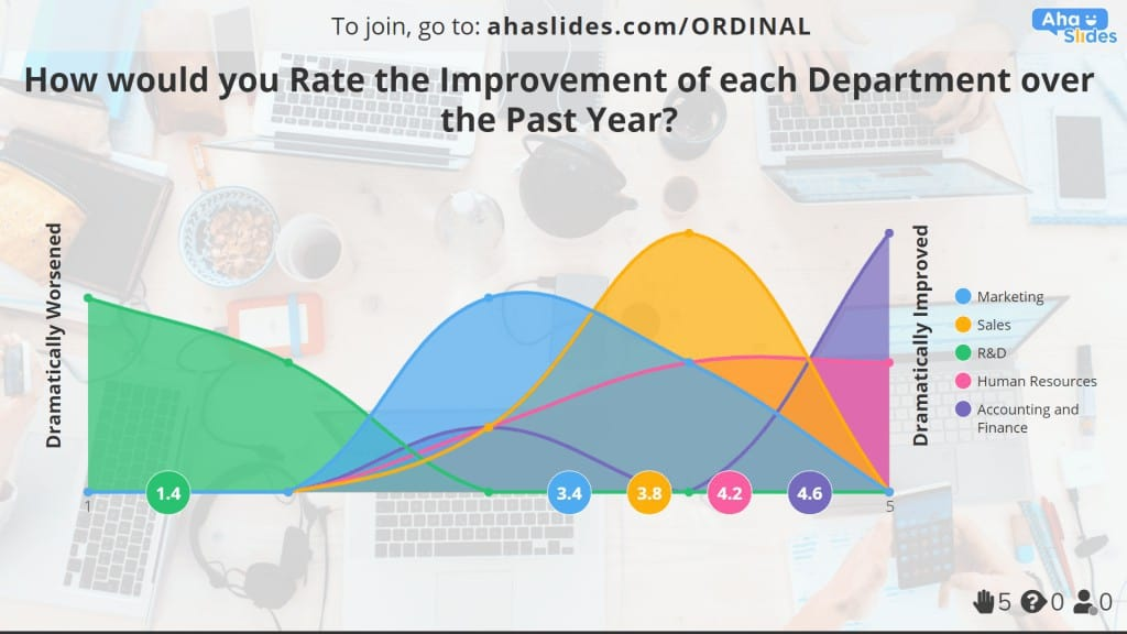 An improvement ordinal scale example made on AhaSlides.