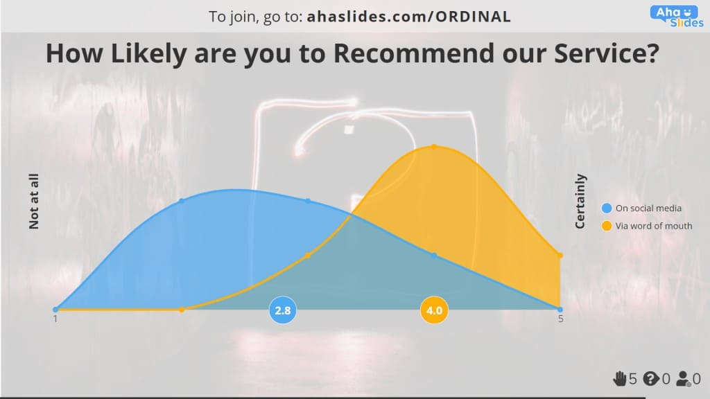 A likelihood ordinal scale example made on AhaSlides.