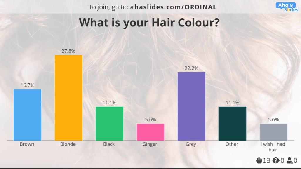Multiple choice hair colour poll made on AhaSlides.