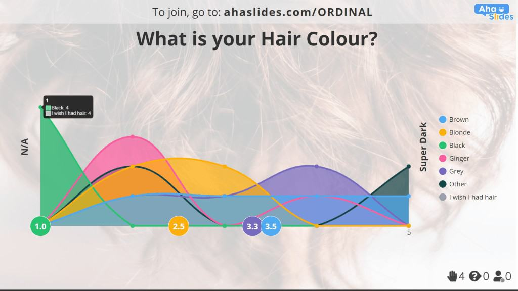 Hair colour and hair darkness poll made on AhaSlides