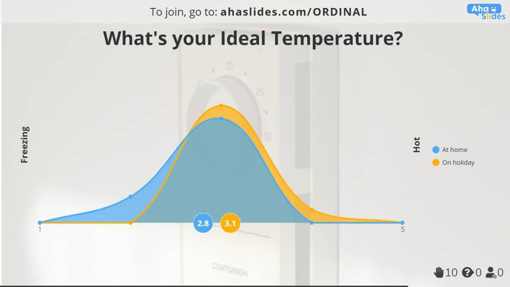 Ideal temperature at home and on holiday poll made on AhaSlides.