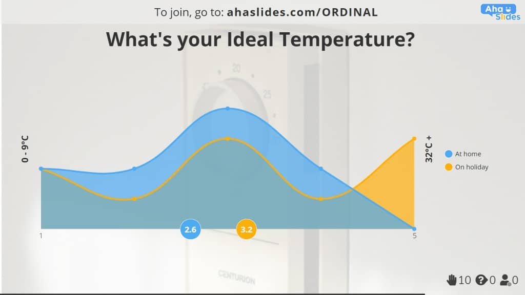 An interval scale example of ideal temperature at home and on holiday, made on AhaSlides.