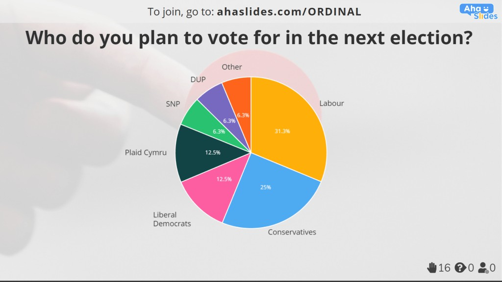 A multiple choice politics poll made on AhaSlides.