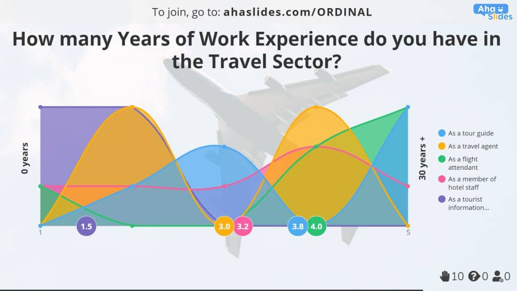 A ratio scale example of work experience in the travel sector, made on AhaSlides.