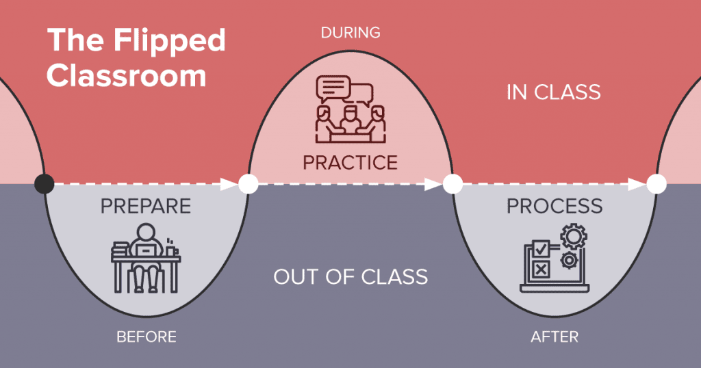 The flipped learning method.