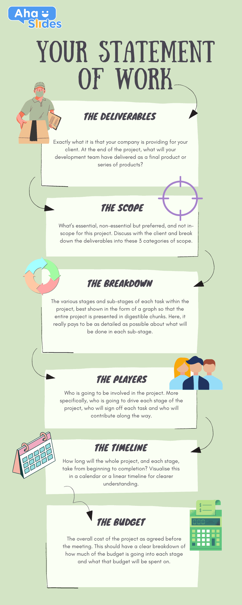 Infographic explaining the 6 mini-steps involved in announcing a statement of work at a project kickoff meeting.