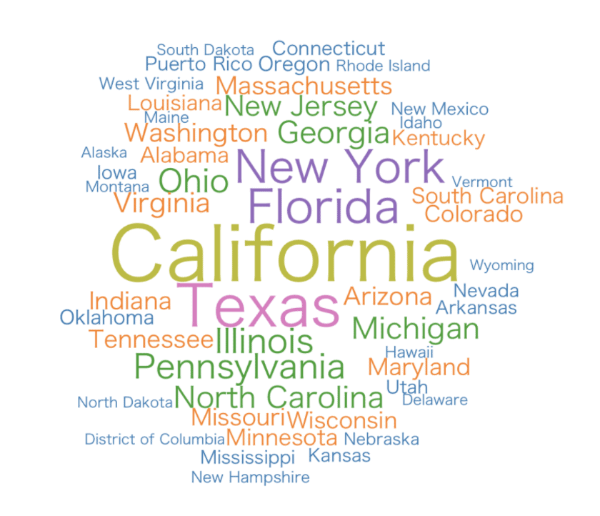 A tag cloud showing the relative populations of each American state.