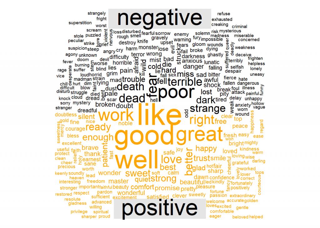 A word cloud showing both positive an negative sentiment.
