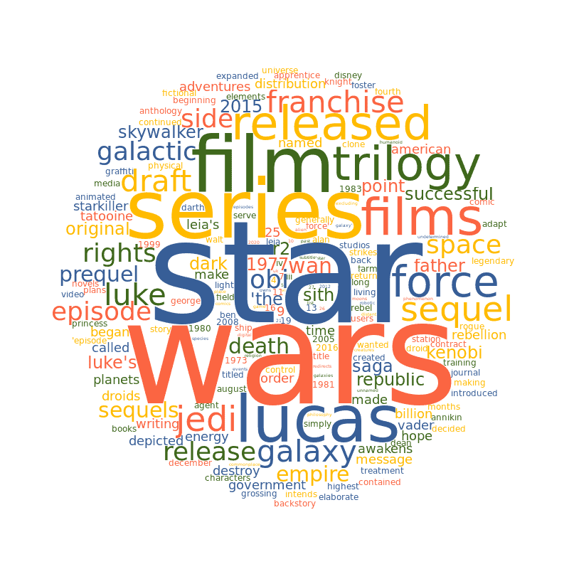An word cloud showing the frequency of words in reviews for movies in the Star Wars franchise.