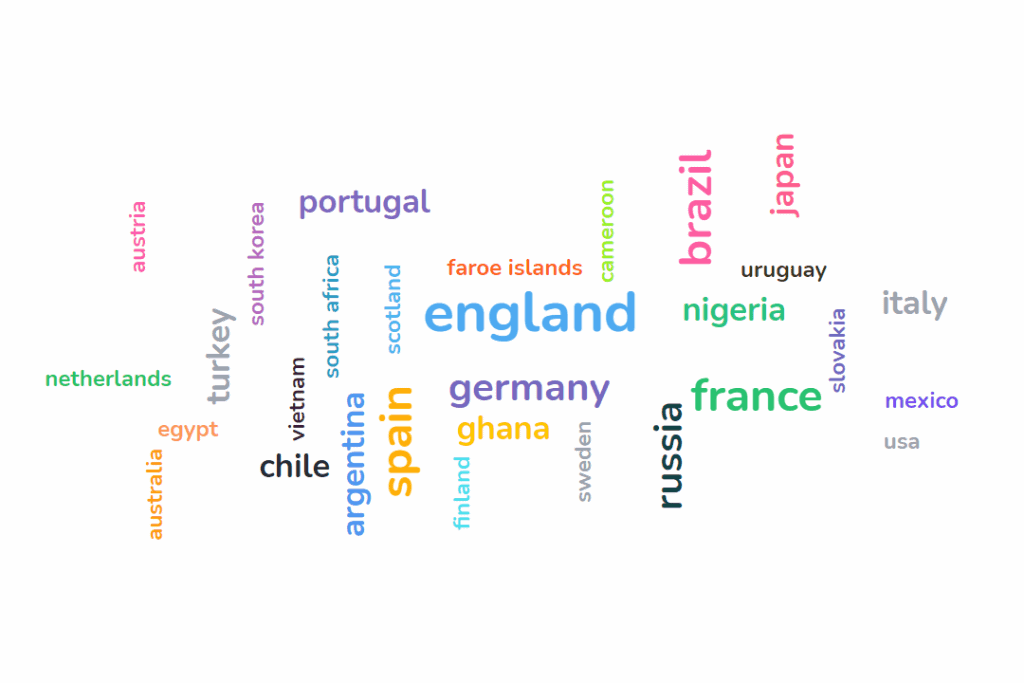 A live word cloud showing that it's coming home,